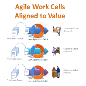Agile work cells aligned to the customer value proposition